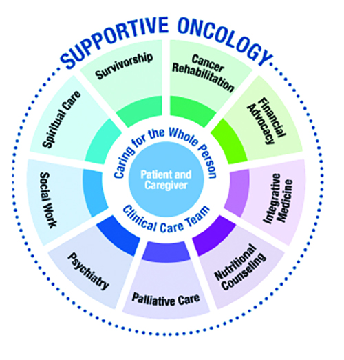 supportive oncology care