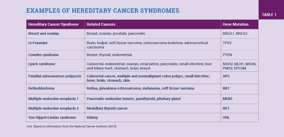 Examples of Hereditary Cancer Syndromes